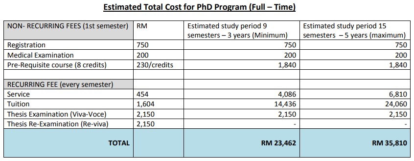TUITION FEE PhD international2